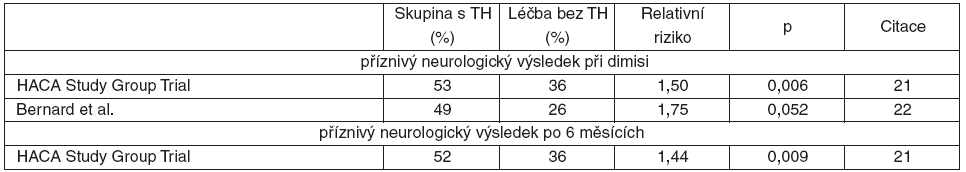 Zásadní randomizované klinické studie o TH