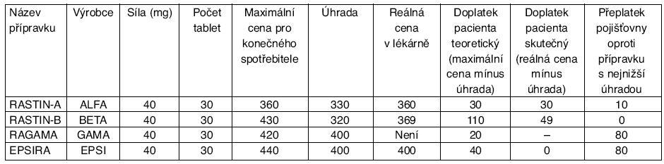 Vztahy mezi maximální cenou, skutečnou cenou a úhradou v ČR v roce 2010*