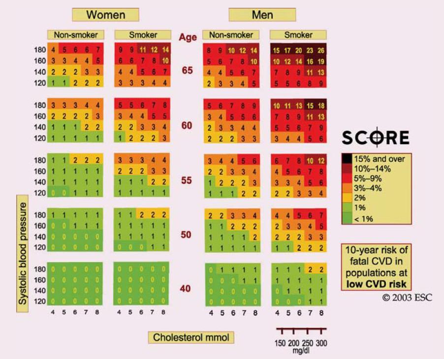 Nomogram SCORE pro nízce rizikové země [12].