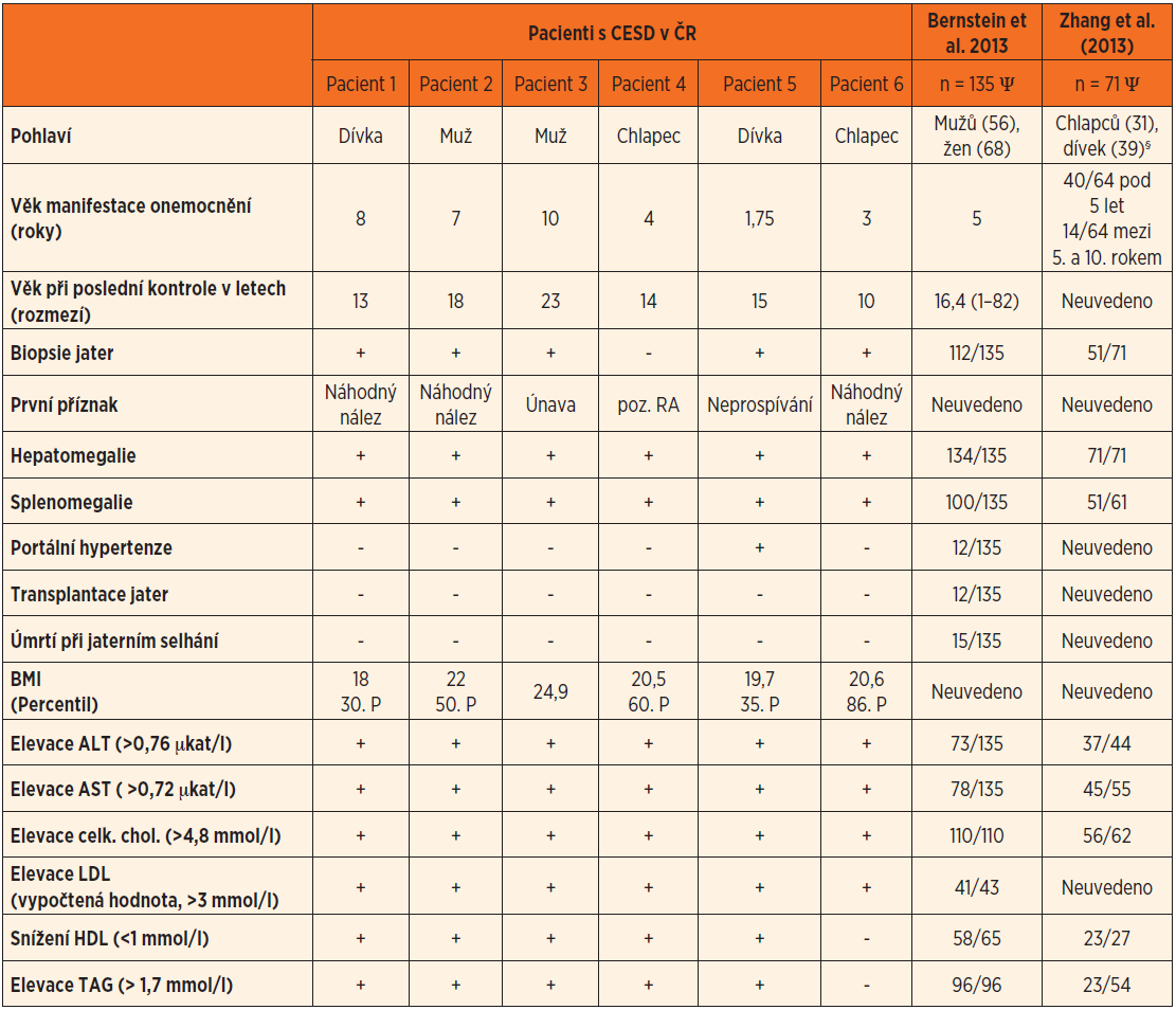 Srovnání klinických a laboratorních projevů 6 českých a 206 zahraničních pacientů s CESD.