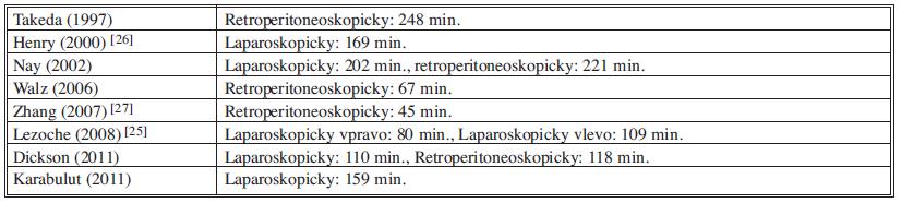 Operační časy ve vybraných studiích (chronologicky) Tab. 4: Operative times in selected studies (in a chronological order)
