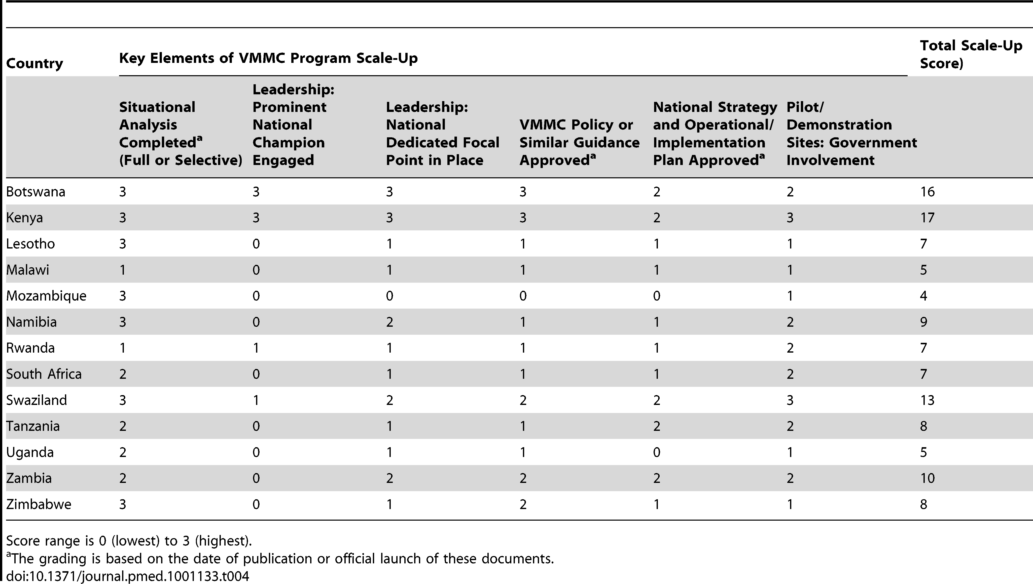 Country progress with scaling- up VMMC programs in focal countries (December 2010).