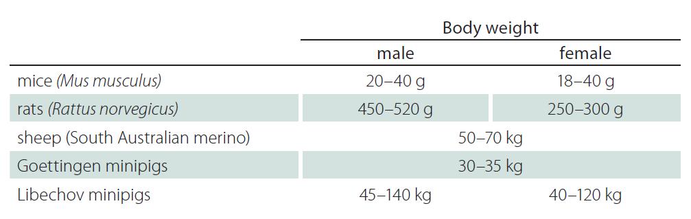 Average body weight of mice, rats, sheep, Goettingen and Libechov minipigs.
