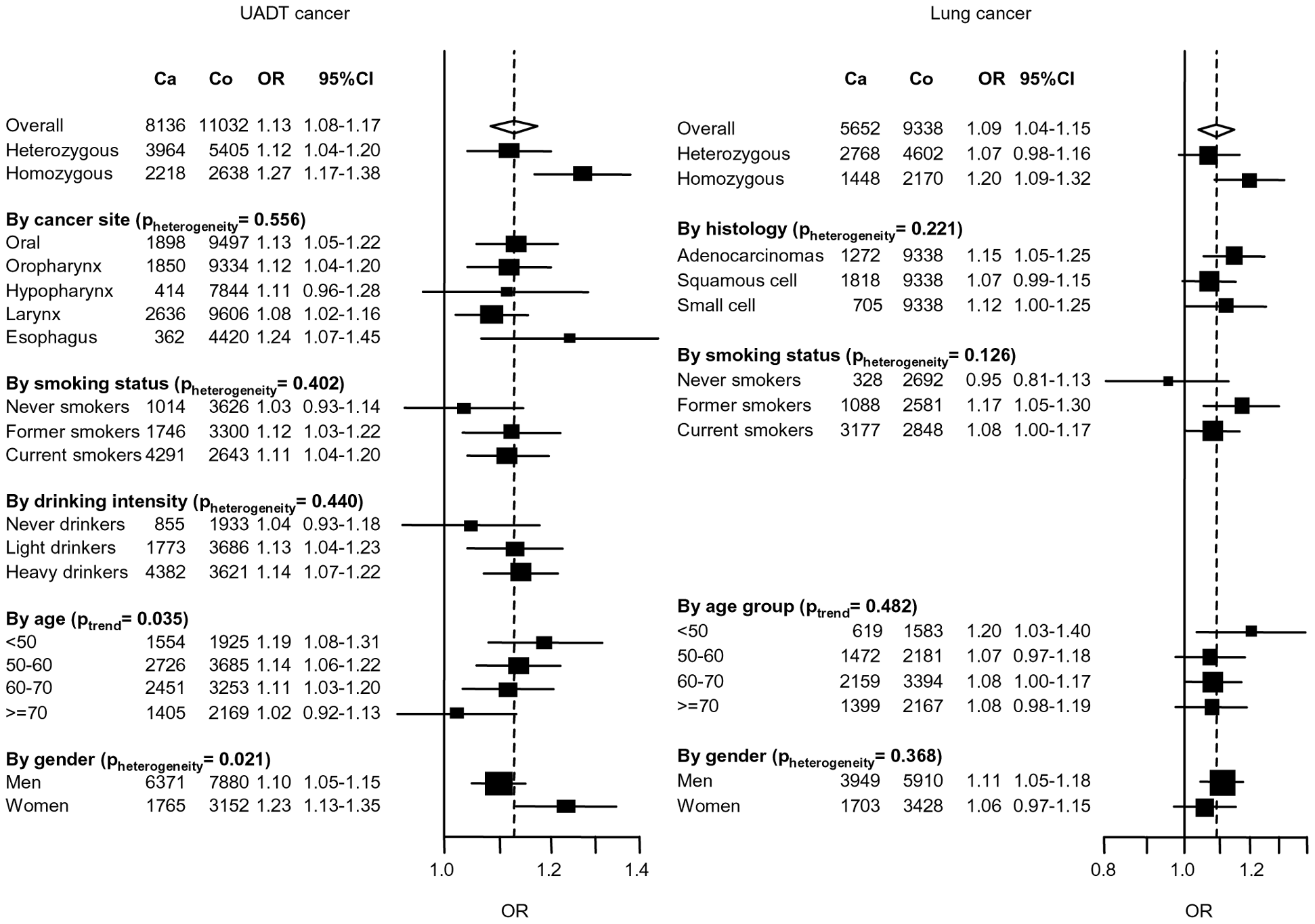 Association between 4q21 variant (rs1494961) and UADT and lung cancers.