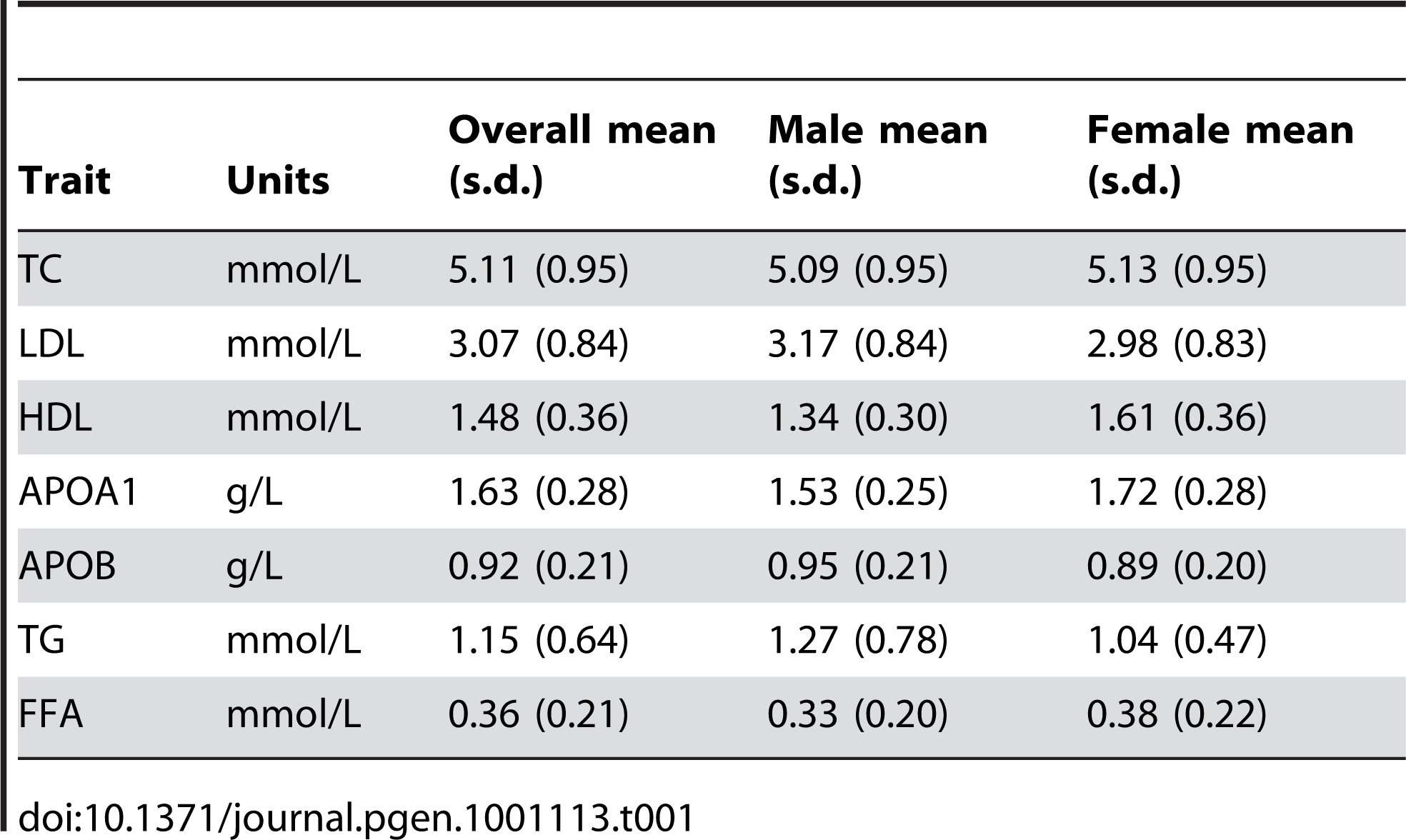 Lipid traits of the DILGOM population sample.