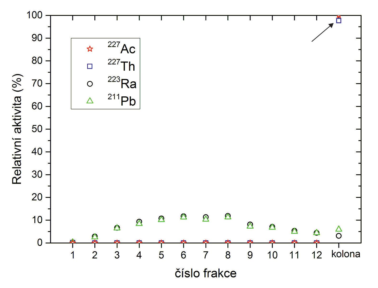 Eluční profil <sup>227</sup>Ac, <sup>227</sup>Th, <sup>223</sup>Ra a <sup>211</sup>Pb v prostředí 0,7M HNO<sub>3</sub> v 80% MeOH.