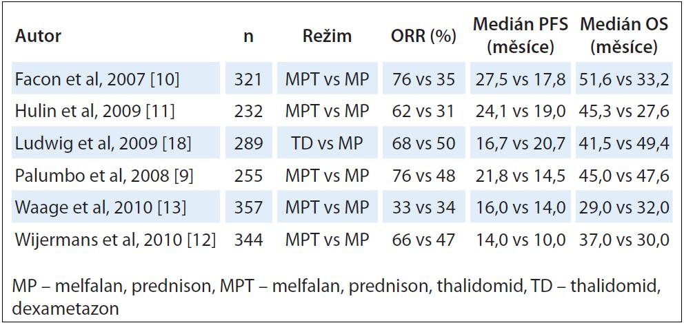 První linie léčby u nově diagnostikovaného mnohočetného myelomu (klinické studie fáze III).