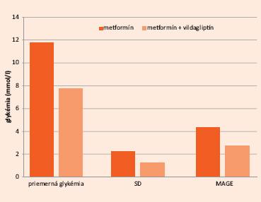 Hodnoty priemernej glykémie, smerodajnej odchýlky glykémie (SD) a priemernej amplitúdy výchyliek glykémií (MAGE – Mean Amplitude of Glycemic Excursions) pri liečbe metformínom a liečbe metformínom + vildagliptínom