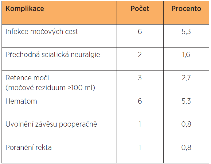 Peroperační a pooperační komplikace (n=112)