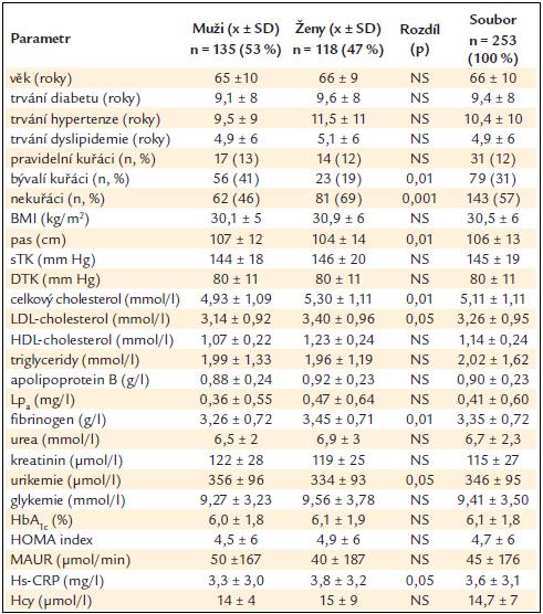 Rizikové faktory u nemocných s diabetem 2. typu u mužů a u žen (rozdíl stanoven Wilcoxonovým nepárovým testem) a v celém souboru.