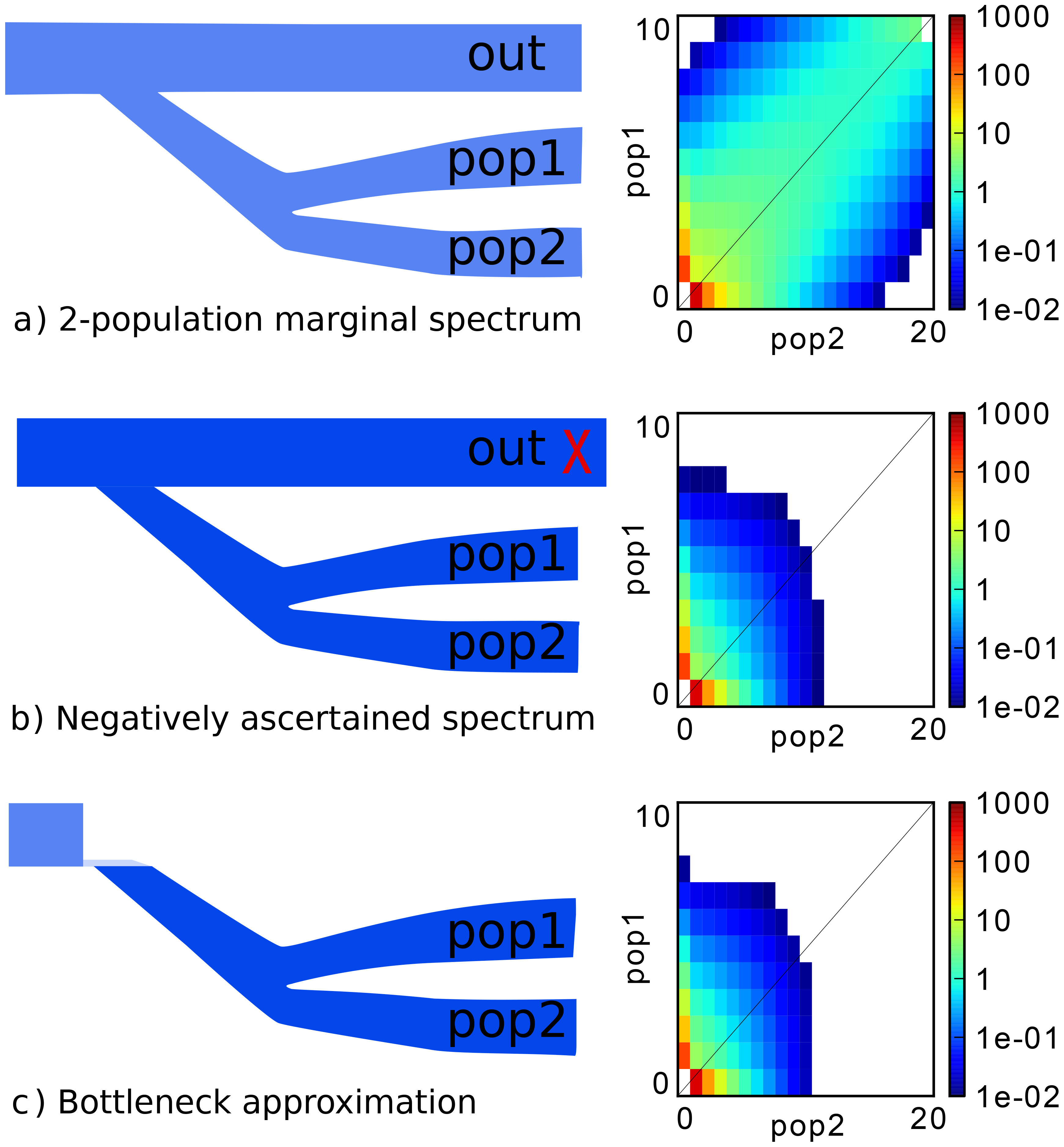 Illustration of the negative ascertainment scheme, with simulation.