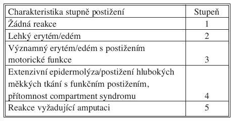 Wieberdinkova klasifikace akutní regionální toxicity Tab. 2. Wieberdink classification of acute regional toxicity