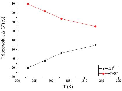 Príspevky entalpie (ΔH°) a entropie (-TΔS°) k štandardnej mólovej Gibbsovej energii (ΔG°) látky XIX (0,2 mol/l KBr)