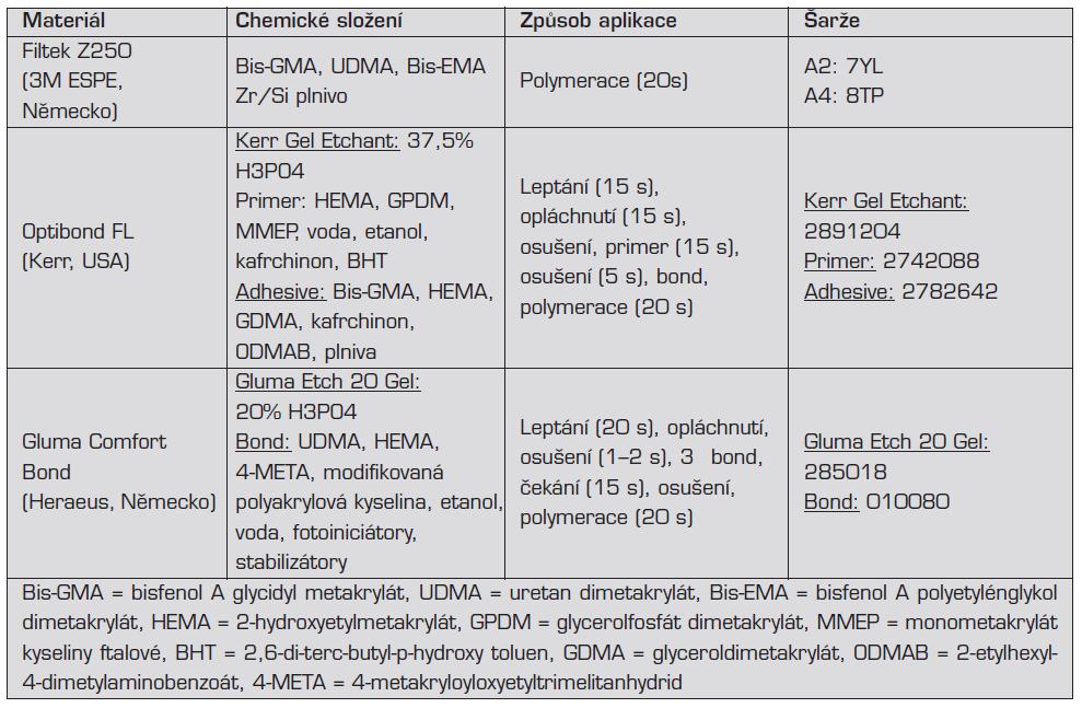 Chemické složení, způsob aplikace a výrobní šarže materiálů použitých ve studii