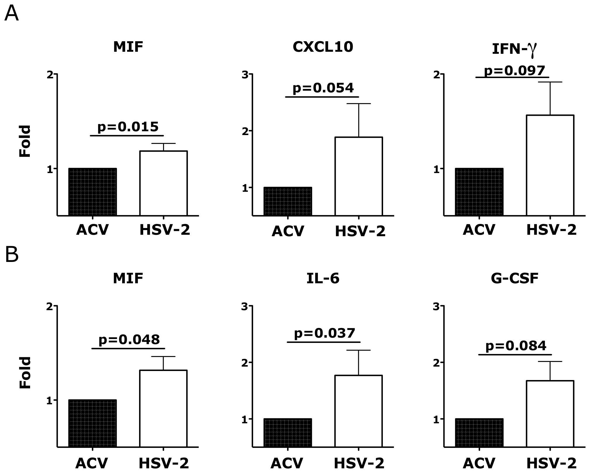 Ex vivo HSV-2 infection modulates the release of soluble factors by vaginal mucosa.