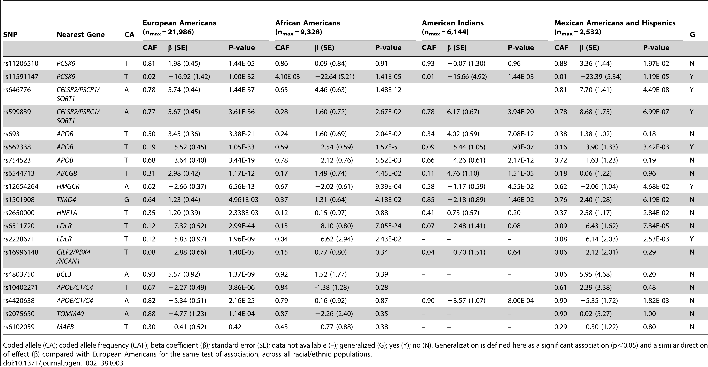 Meta-analysis of GWAS–identified LDL-C SNPs.