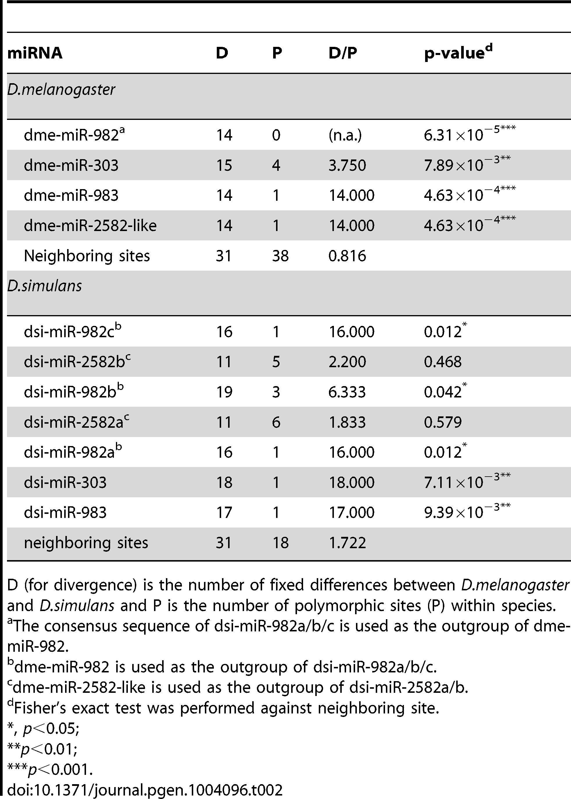 The McDonald-Kreitman test on individual miRNAs of the miR-982s cluster.