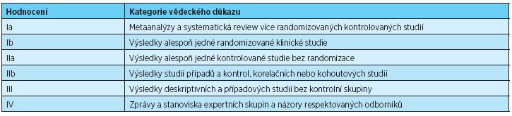 Hodnocení kvality vědeckých důkazů v publikovaných pracích [4]