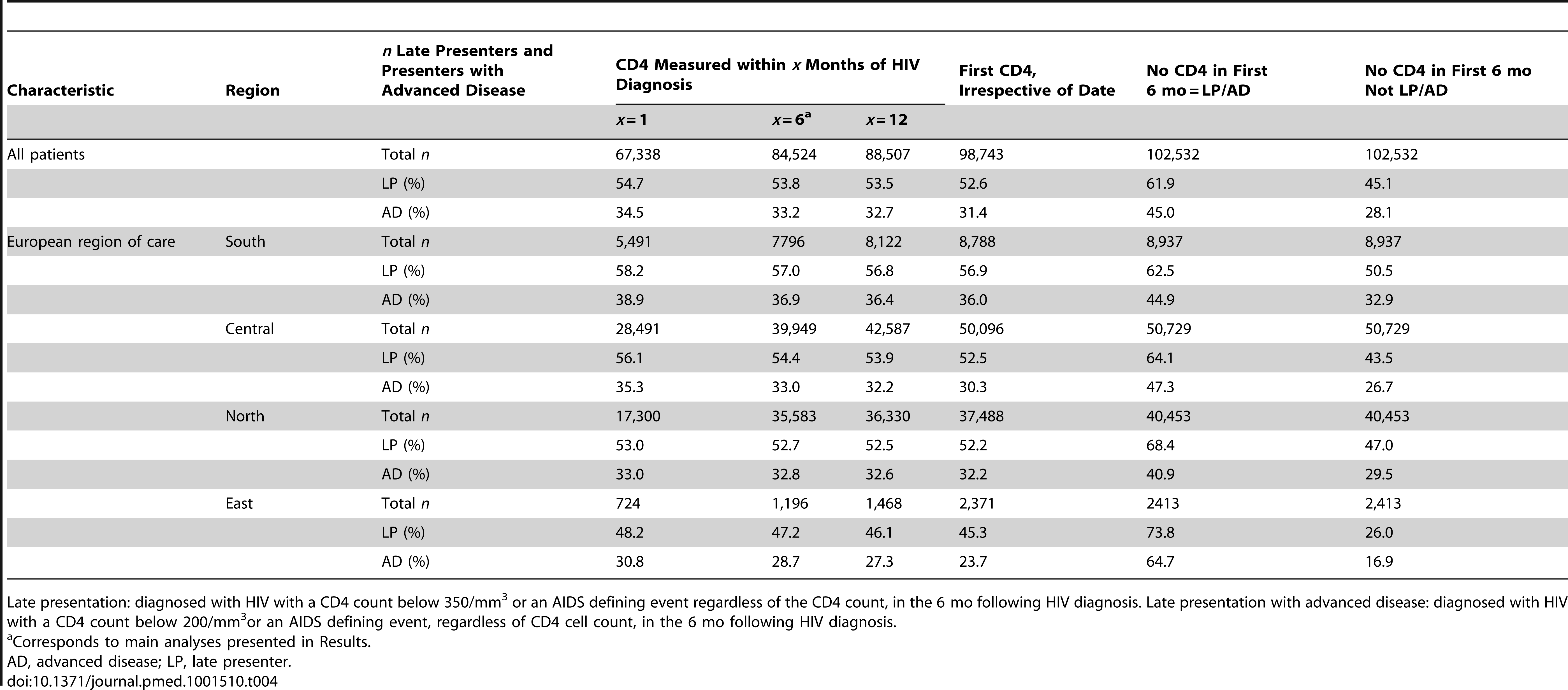 Sensitivity analyses showing the proportion of late presenters or late presenters with advanced disease using different inclusion criteria for CD4 count at HIV diagnosis: COHERE 2000–2011.