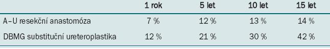 Tab. 4. Restenóza podle typu uretroplastiky.