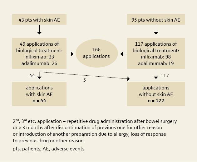 Fig. 1. Recruitment of population for statistical analysis – applications of biological therapy. Obr. 1. Nábor subjektů pro statistickou analýzu – nasazení biologické léčby.