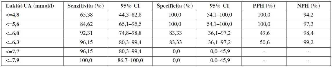Validita koncentrácií laktátu v UA