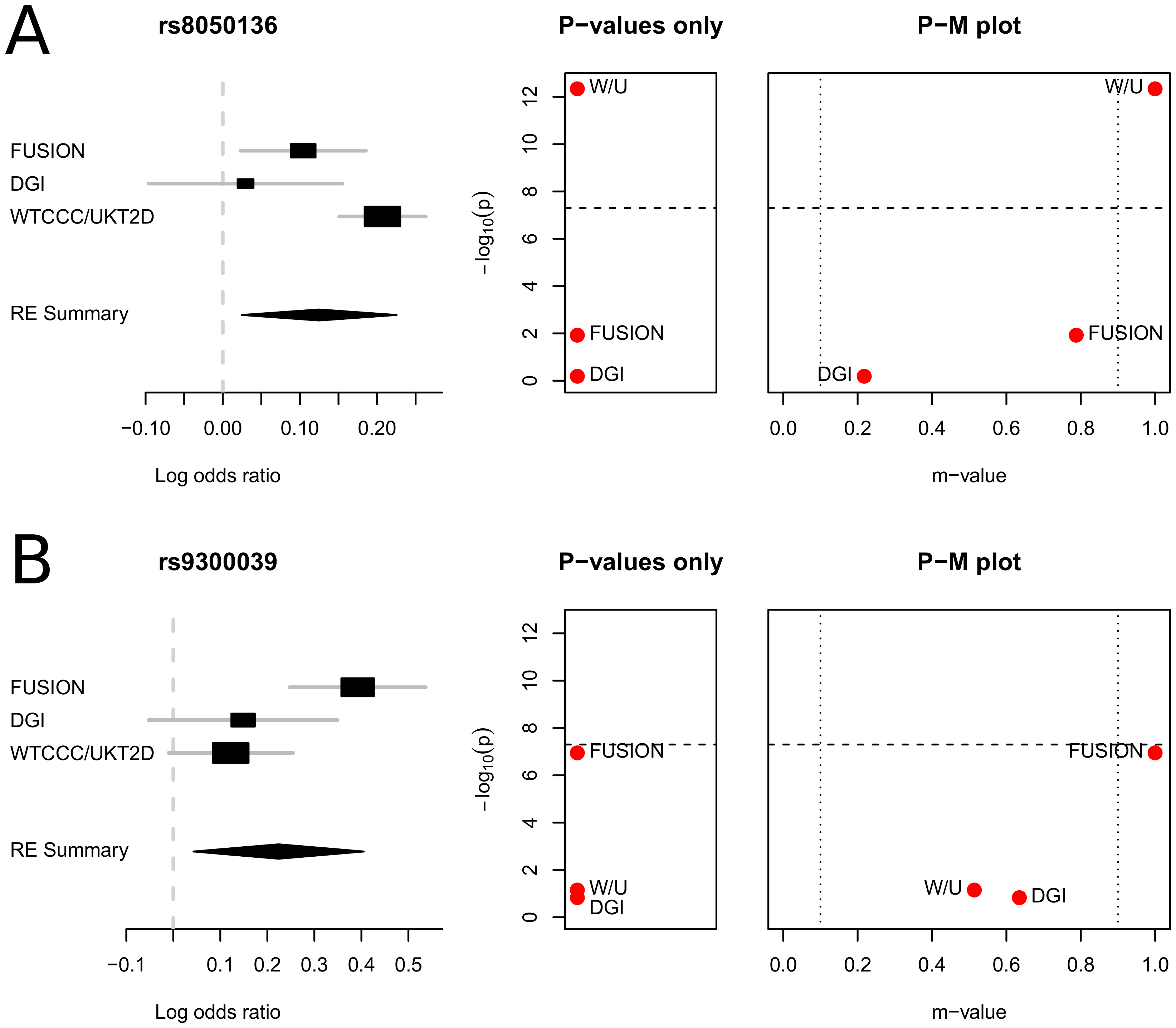 P-M plots of the type 2 diabetes meta-analysis results of Scott <i>et al.</i> <em class=&quot;ref&quot;>[<b>10</b>]</em>.