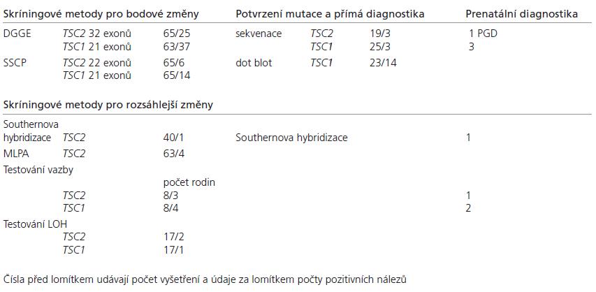 Souhrn výsledků vyšetření u českých pacientů ke dni 1. 3. 2008.
