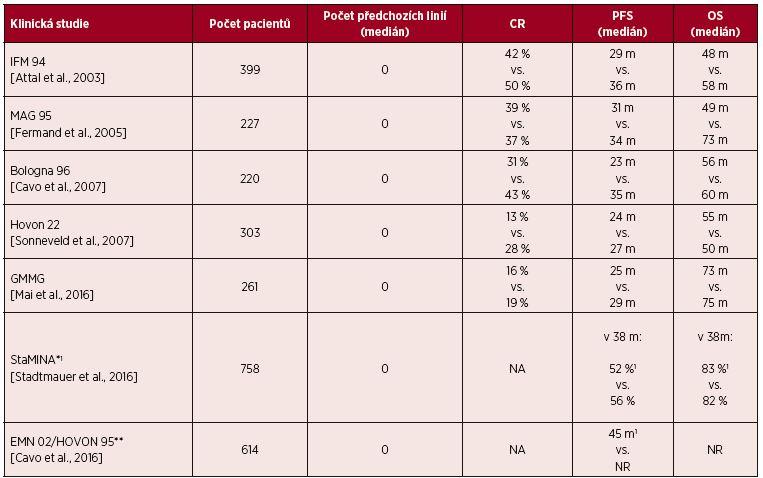 Tab. 9. 1 Výsledky jednotlivých studií porovnávajících jednu nebo dvě autologní transplantace