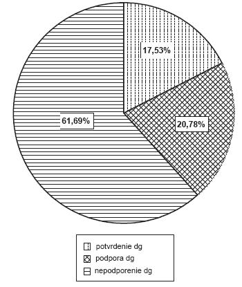 Biopsie pri suspektnom Sjögrenovom syndróme.