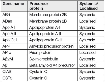 List of genes, which are associated with hereditary amyloidosis