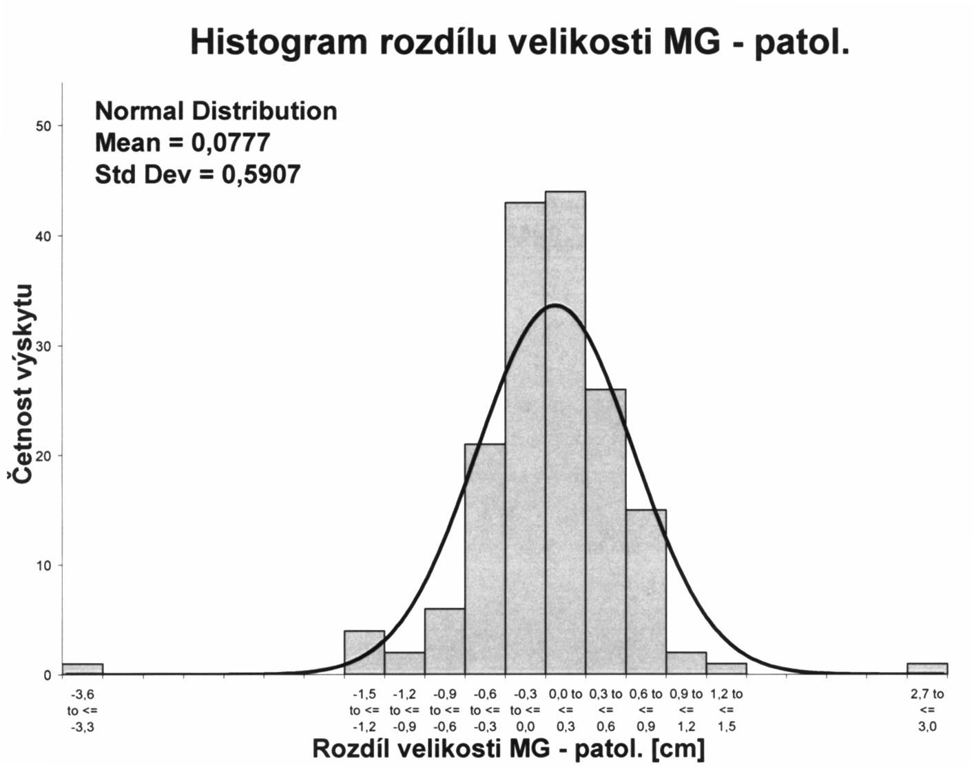 Histogram rozdílu velikosti tumoru stanovené MG a histopatologické velikosti Graph 5. Histogram of the difference between the tumor size established on MG and the histopathological size