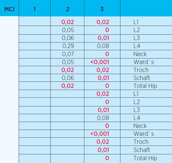 Výsledky Mannova-Whitneyho U testu: testování nulové hypotézy, že se kostní denzita  jednotlivých regionů mezi skupinami neliší. Statisticky významné rozdíly jsou označeny červeně