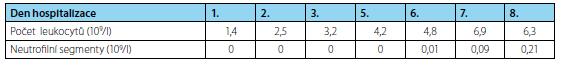 Počet leukocytů Tab. 1. White cell count