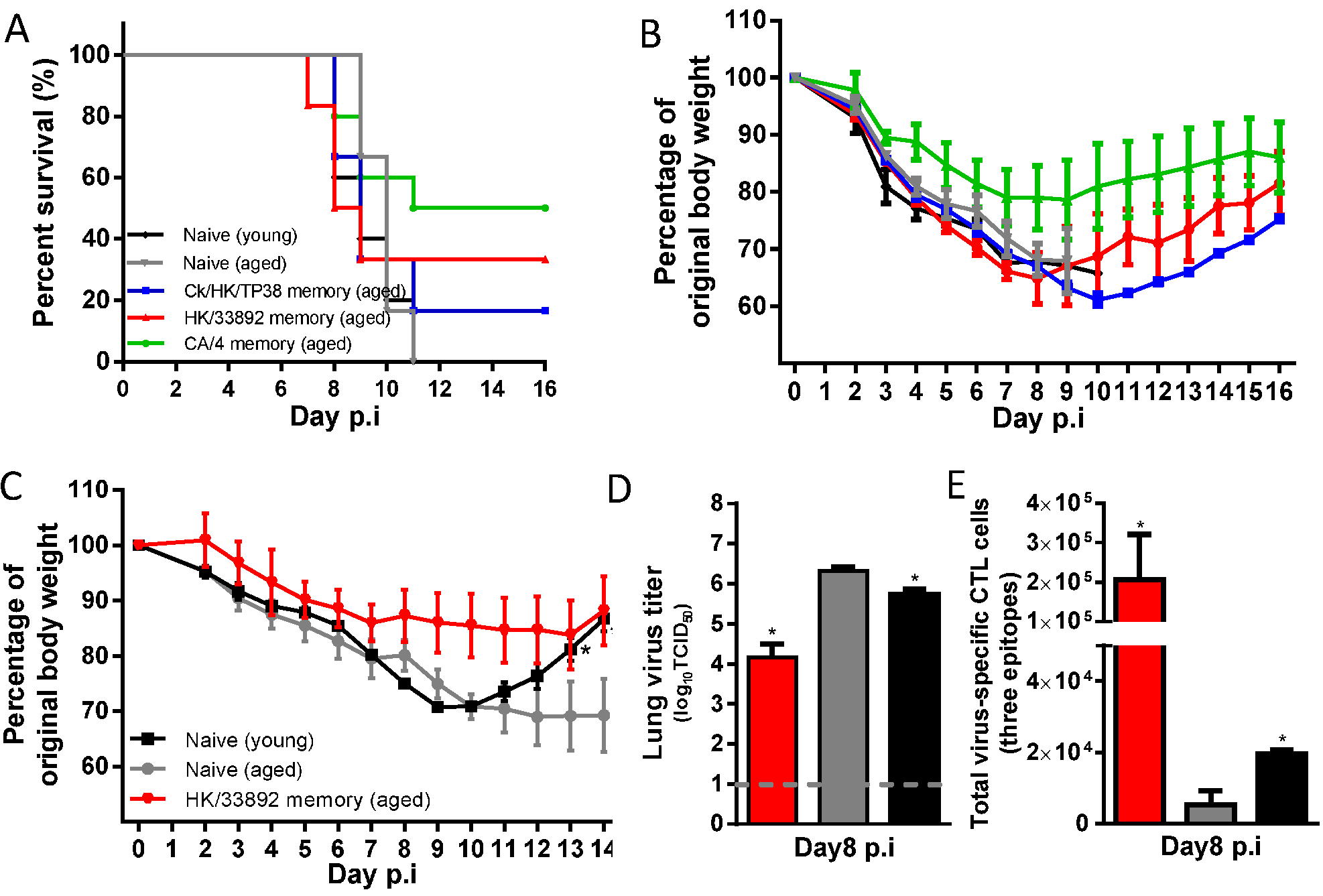 The disease course in young or aged naïve mice, or primed (with H9N2 or H1N1 virus) aged mice following H7N9 challenge.