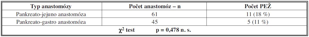 Výskyt poruchy evakuace žaludku podle typu pankreatické anastomózy Tab. 4: Incidence of delayed gastric emptying depending on the type of pancreatic anastomosis