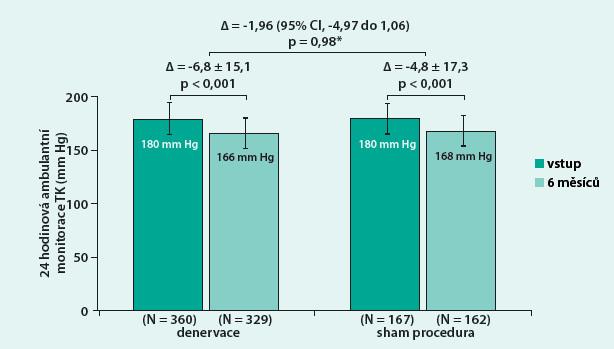Sekundární endpoint studie Symplicity HTN-3: změna systolického tlaku dle AMTK