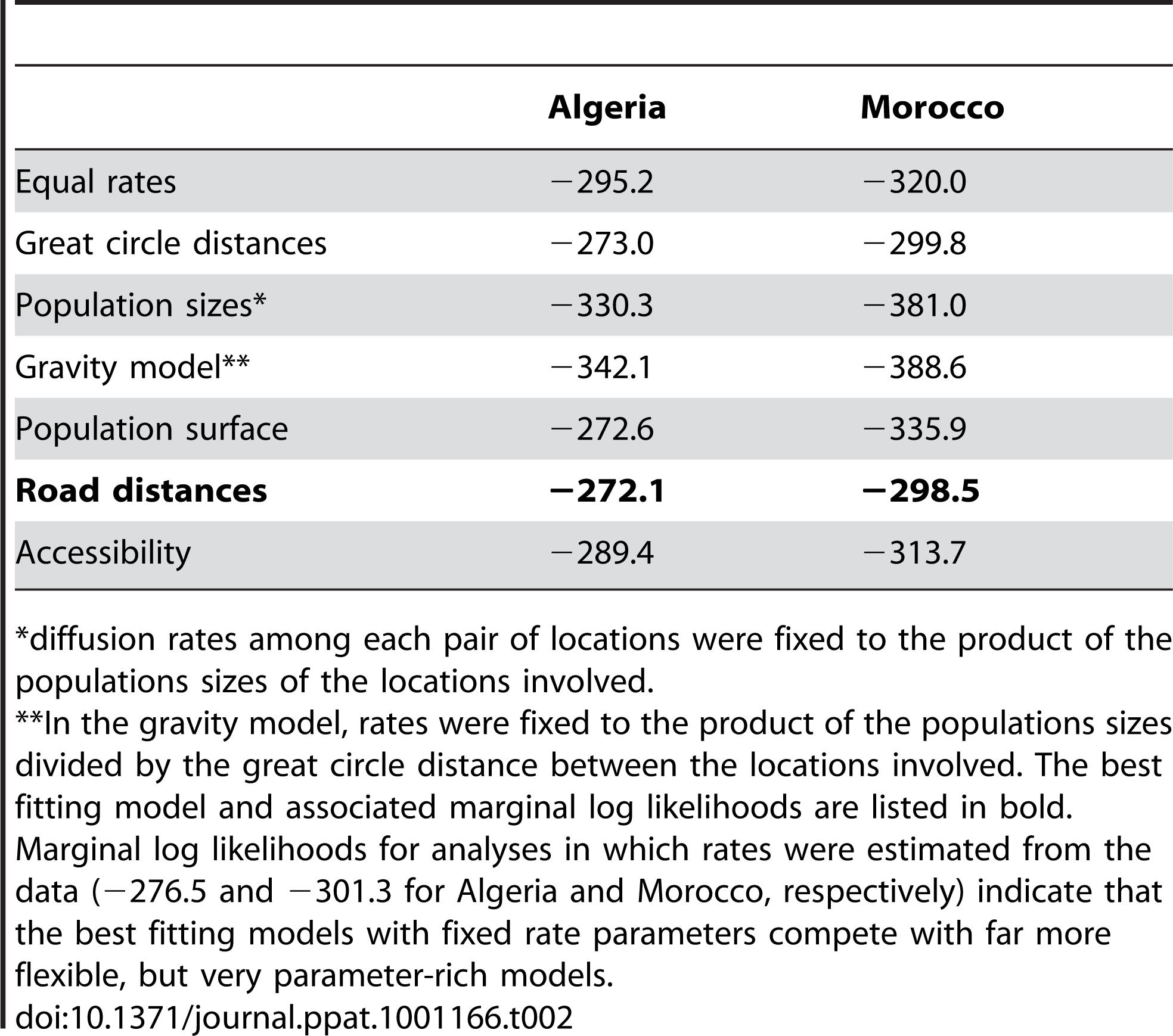 Marginal (log) likelihood estimates for the fit of different phylogeographic diffusion predictors in Algeria and Morocco.