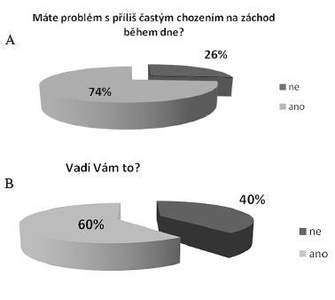 """Obr. 8. Analýza odpovědi """" Máte problém s příliš častým chozením na záchod během dne?"""" ve skupině pacientek s urgencí (n=159)"""