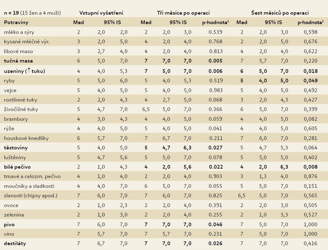 Četnost příjmu vybraných potravin a nápojů. Tab. 3. Frequency of intake of selected foodstuffs and beverages.