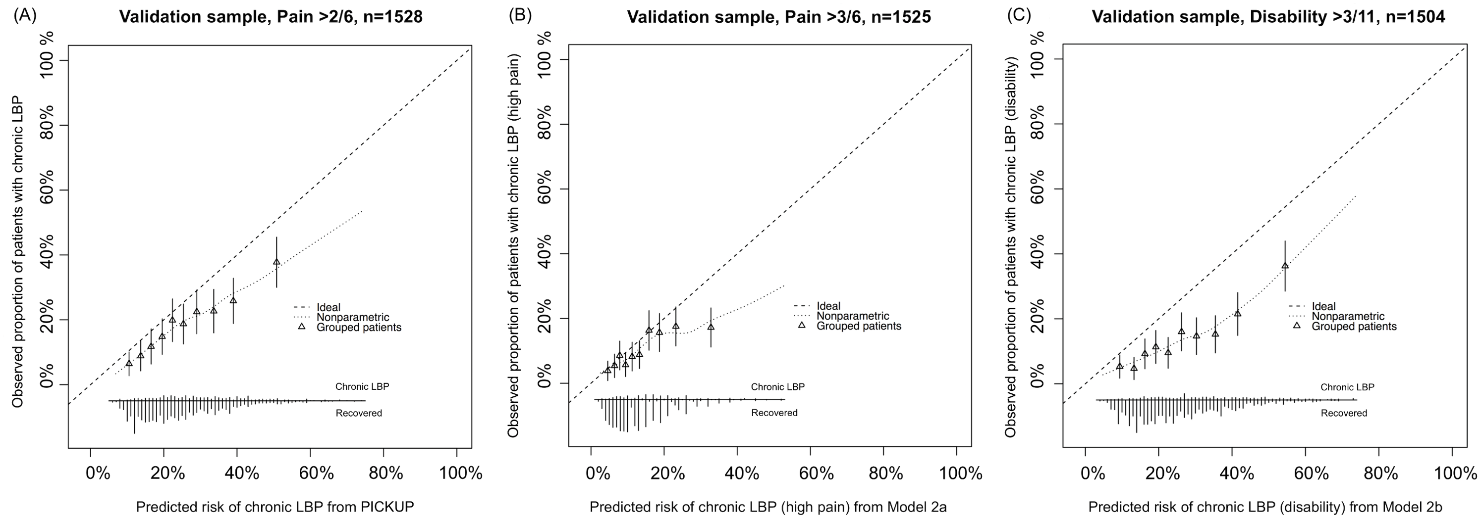 Calibration plots showing external validity of the three prognostic models.