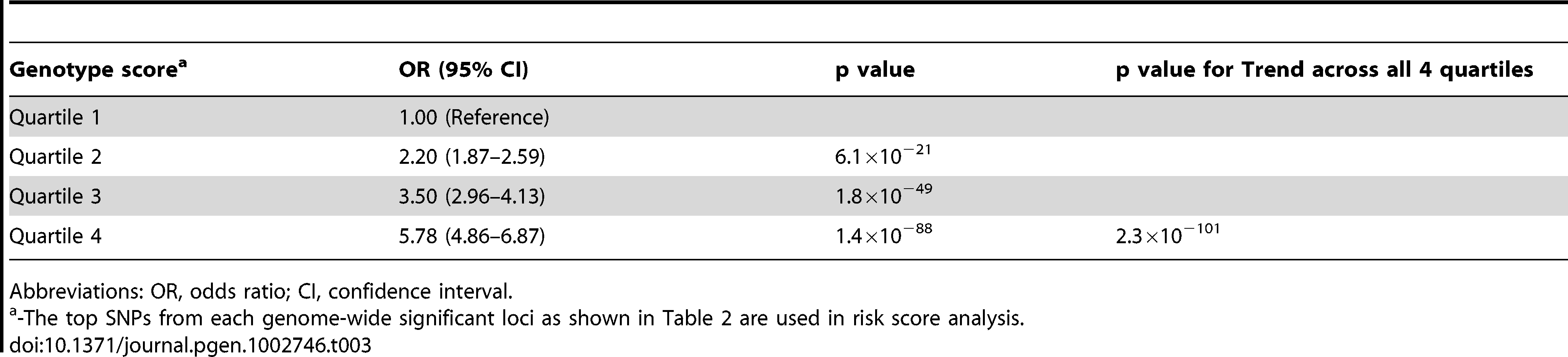 Genotype score associated with the risk of androgenetic alopecia.