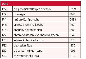 Deset nejčastějších příčin invalidity 1. stupně v roce 2015