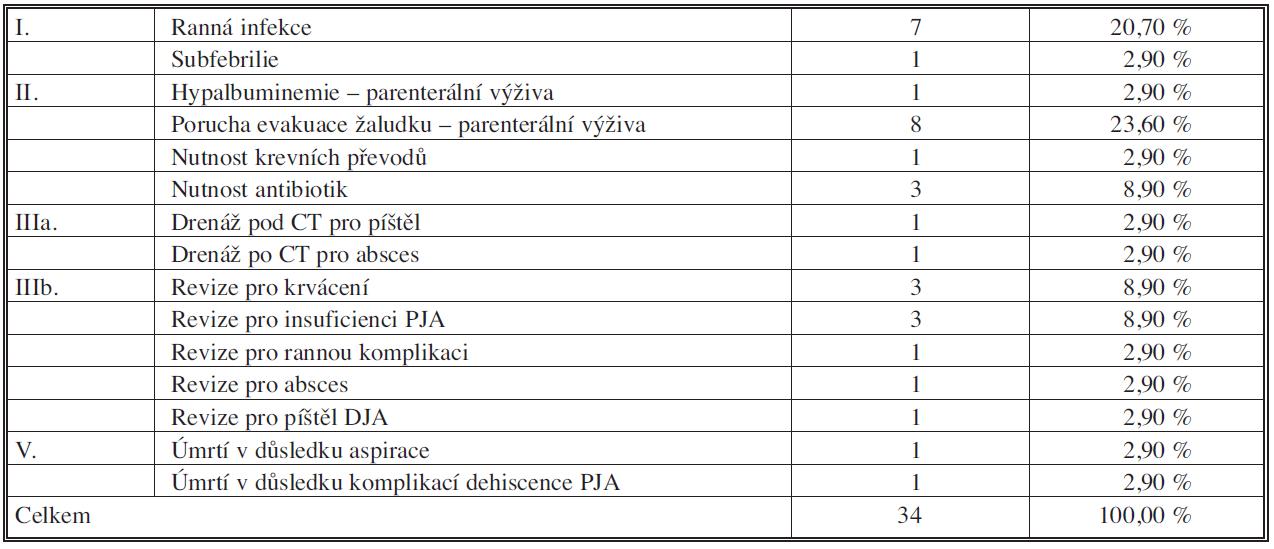 Jednotlivé komplikace 2006 – IX. 2010; n=34