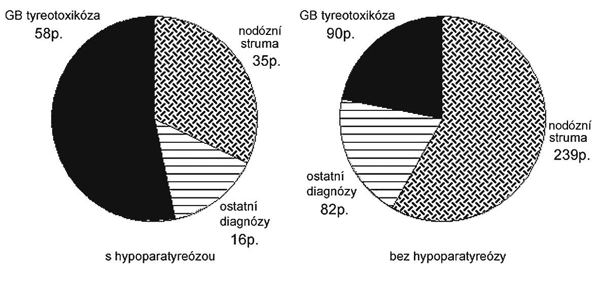 Zastoupení histopatologických diagnóz v souboru pacientů bez a s hypoparatyreózou