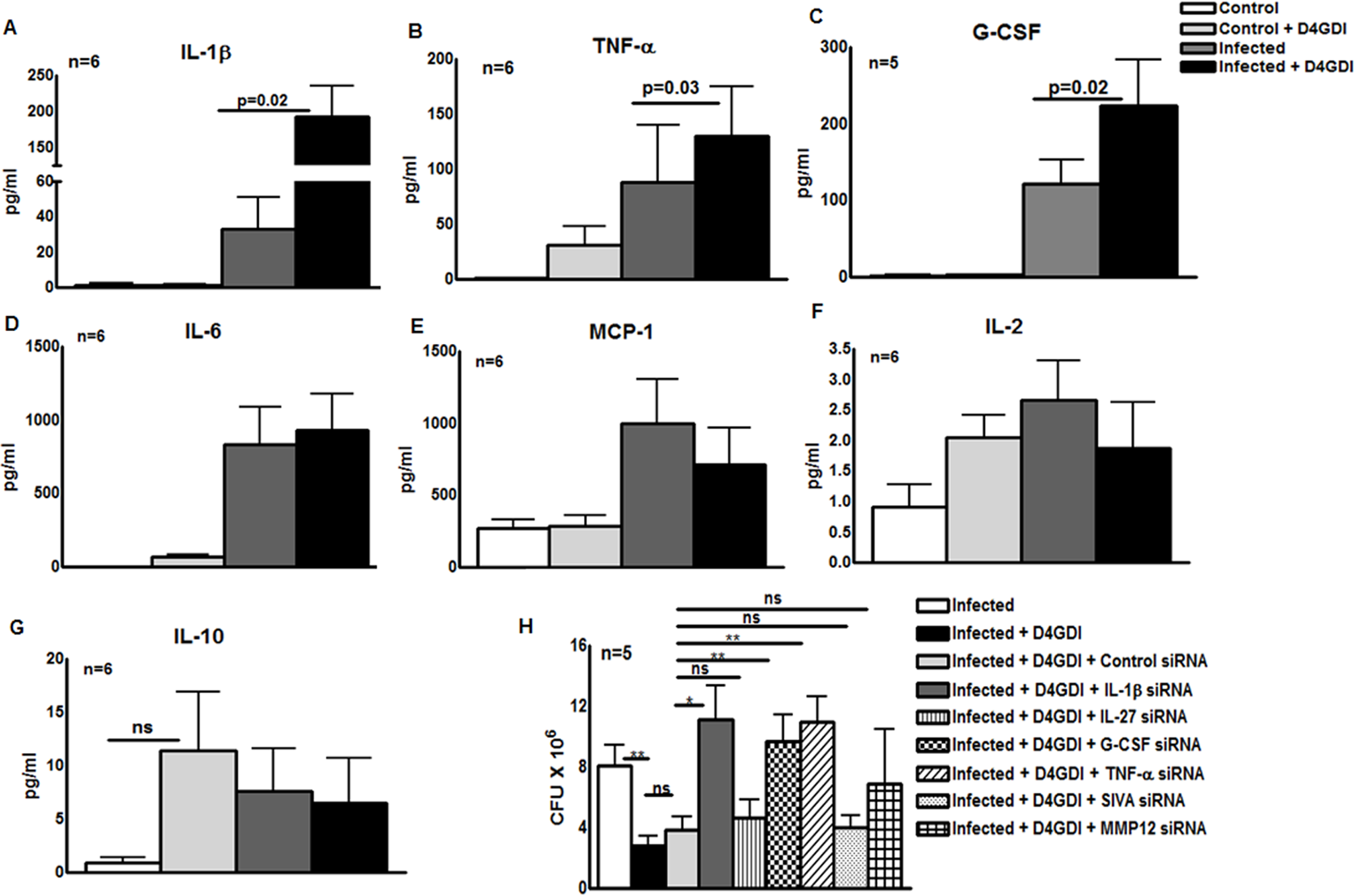 IL-1β and TNF-α contribute to D4GDI-dependent inhibition of <i>M. tb</i> growth.