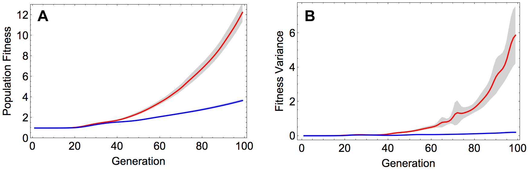 A) Population fitness and B) fitness variance in the recombining and non-recombining populations over time.