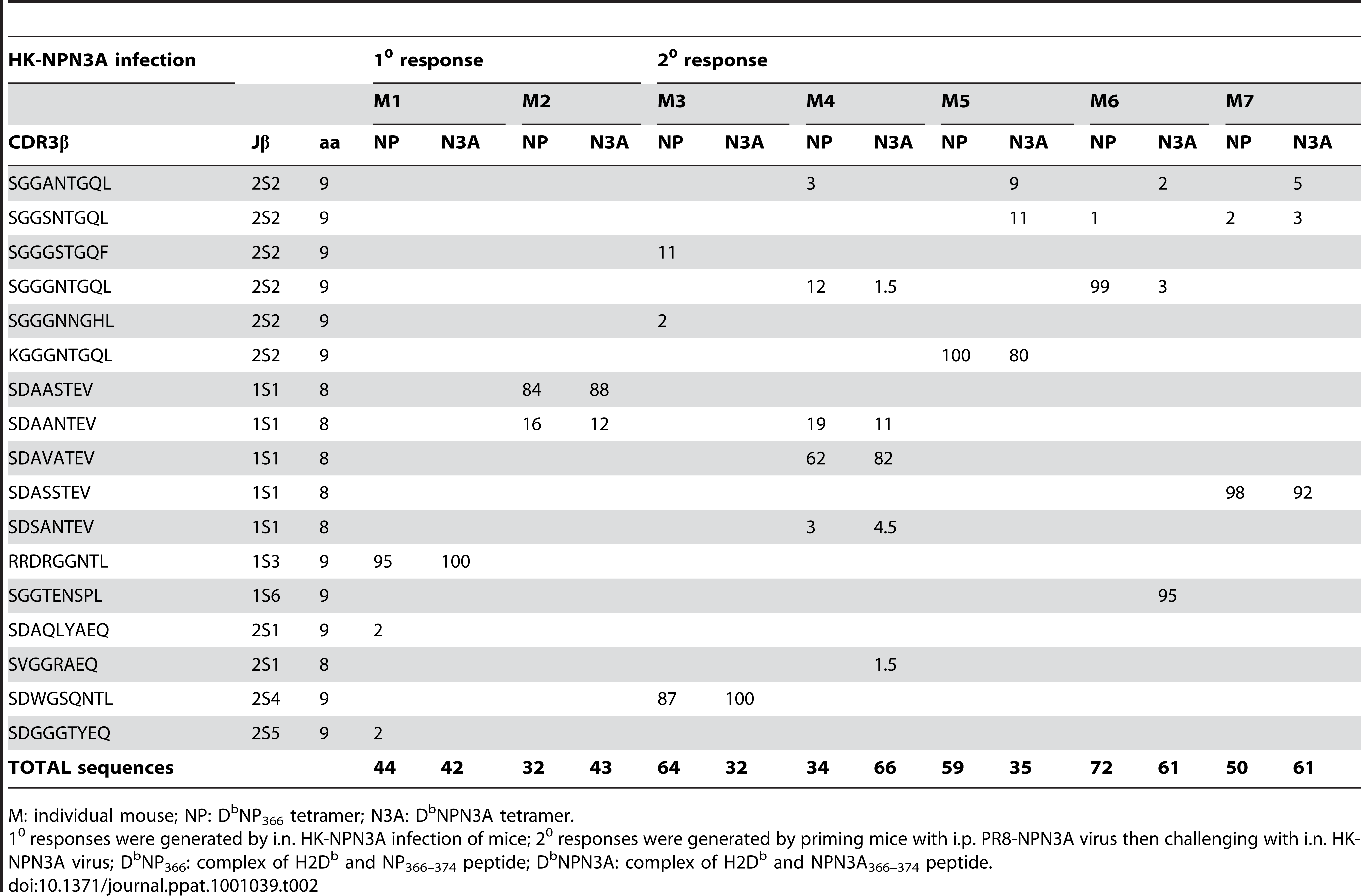 Frequency of TCRβ clonotypes in D<sup>b</sup>NPN3A<sup>+</sup> Vβ8.3<sup>+</sup>CD8<sup>+</sup> T cells after 1<sup>0</sup> (M1, M2) and 2<sup>0</sup> (M3 to M7) mutant HK-NPN3A infection detected with either the D<sup>b</sup>NP<sub>366</sub><sup>+</sup> or D<sup>b</sup>NPN3A<sup>+</sup> tetramer.