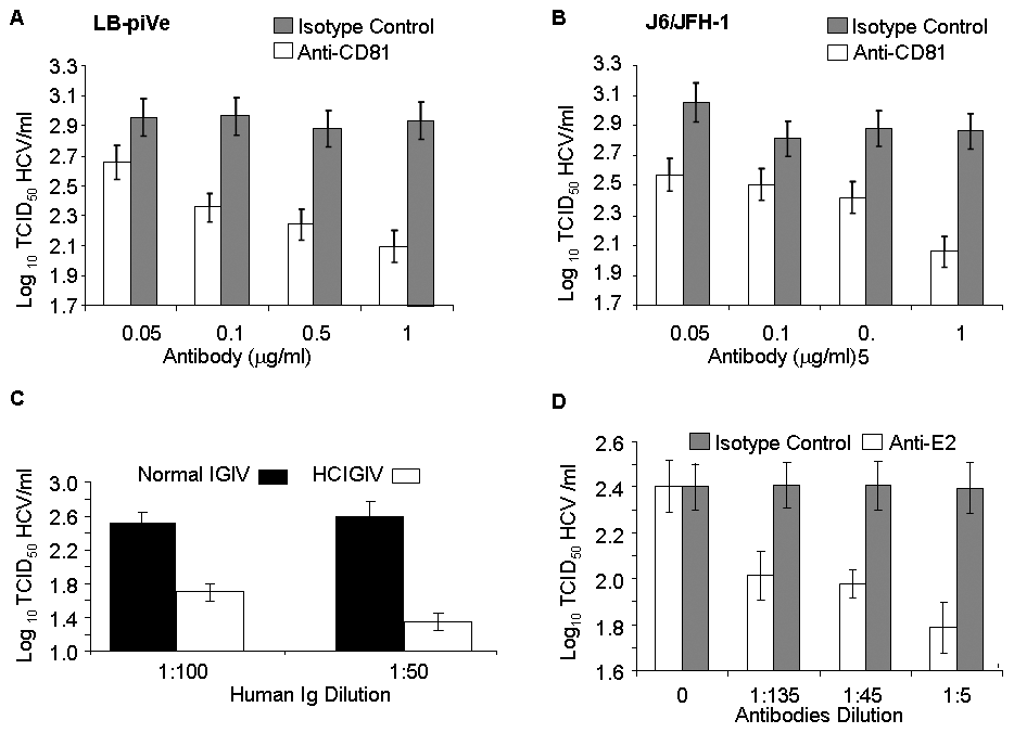 Virus neutralization by anti-CD81 and anti-HCV antibodies.