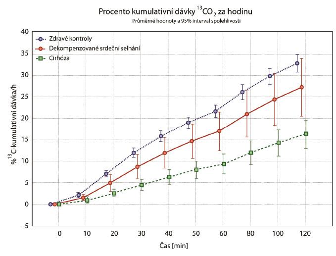 Graf průměrů sintervalem spolehlivosti – kumulovaná dávka [%] <sup>13</sup>C methacetinu.